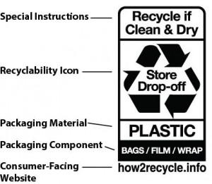 How2Recycle Label ai