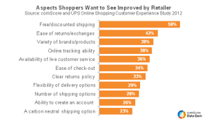 Aspects Shoppers Want to See Improved by Retailer