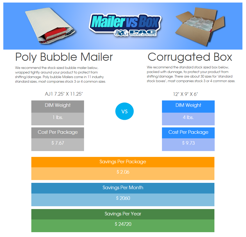 Mailer vs Box Example