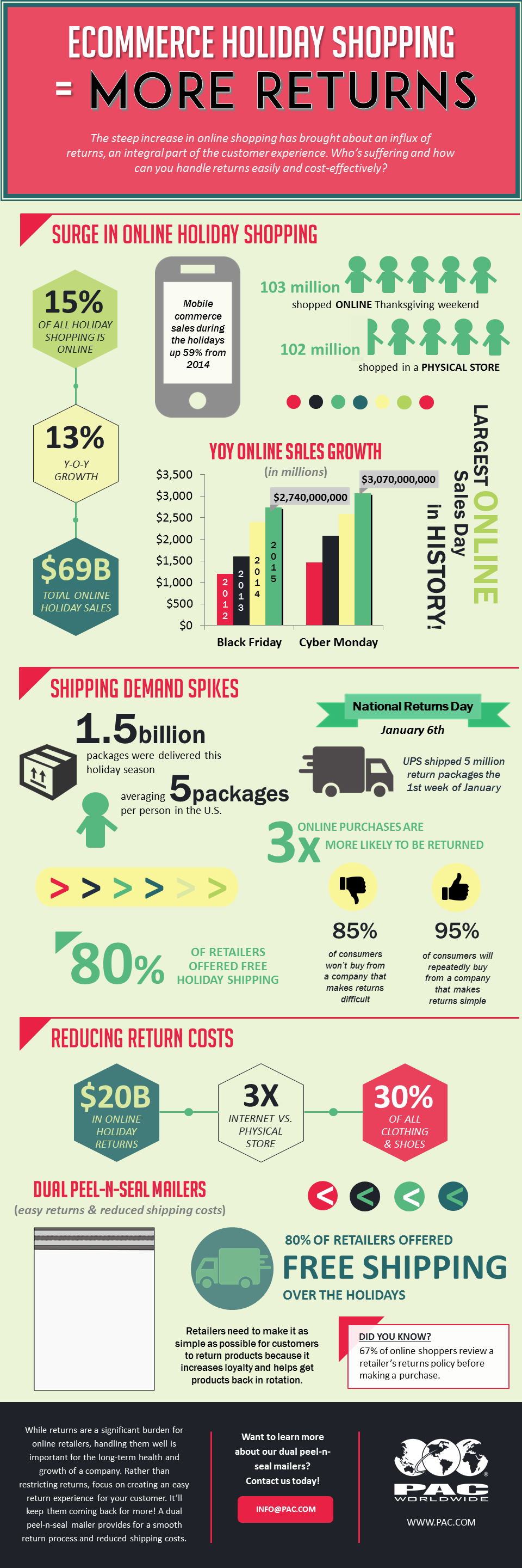 2015_holiday_ecommerce_Infographic